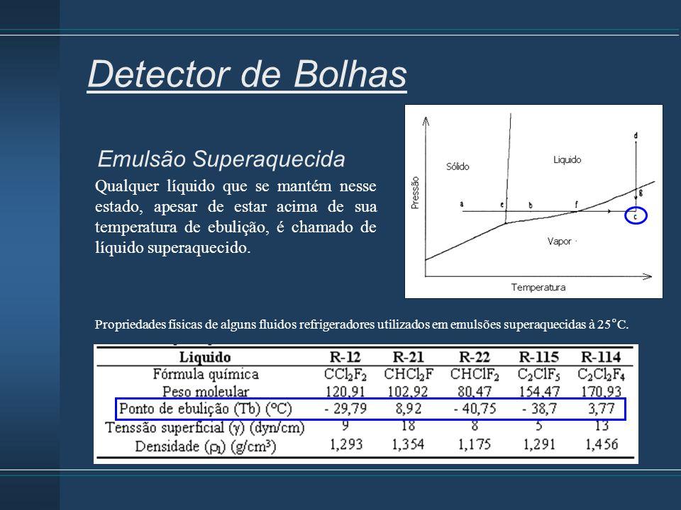 Emulsão Superaquecida