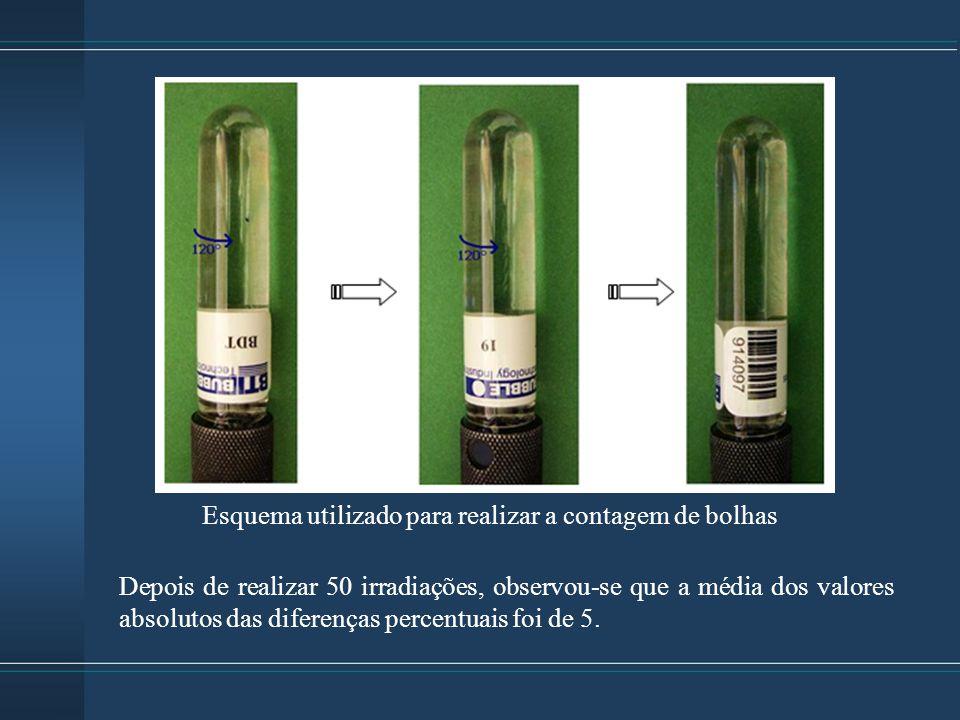 Esquema utilizado para realizar a contagem de bolhas