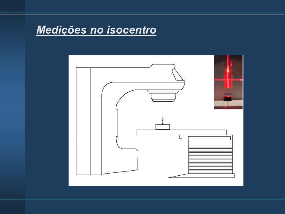Medições no isocentro Aceleradores: Clinac 10 e 15 MV (3)