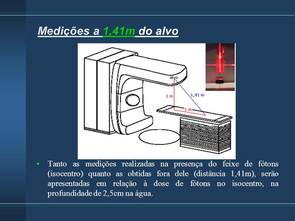 Medições a 1,41m do alvo Aceleradores: Clinac 10 e 15 MV (3)