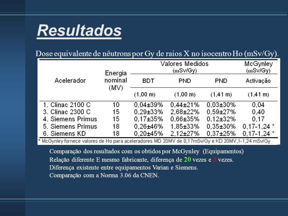 Resultados Dose equivalente de nêutrons por Gy de raios X no isocentro Ho (mSv/Gy).