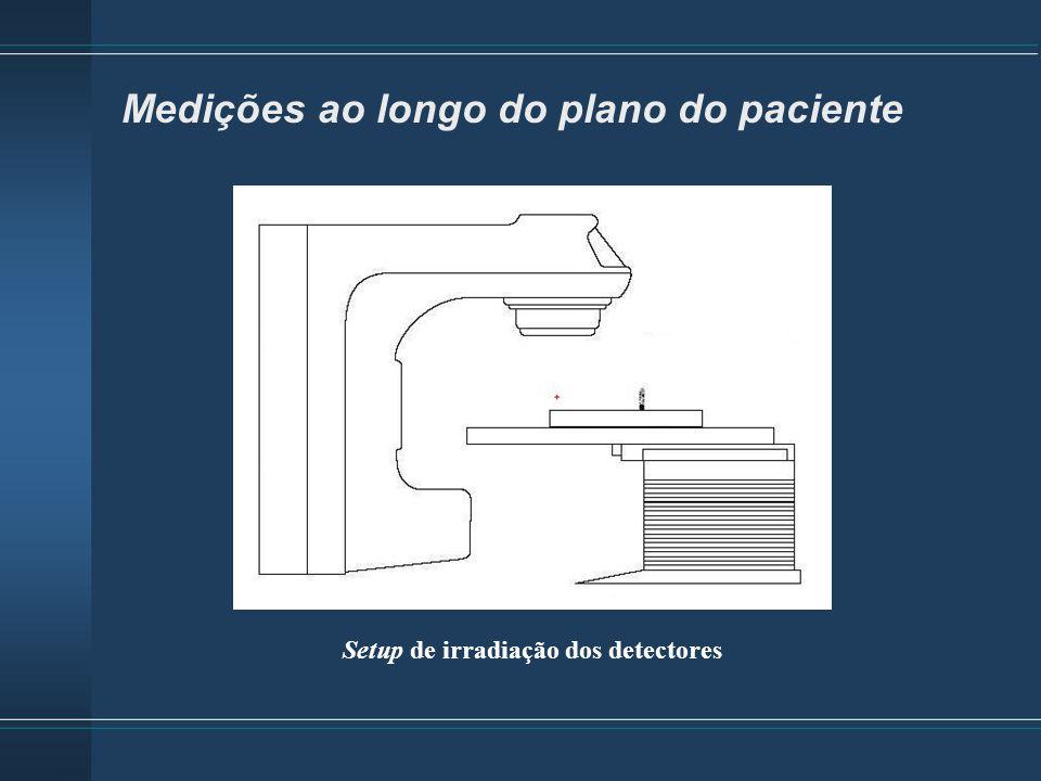 Medições ao longo do plano do paciente
