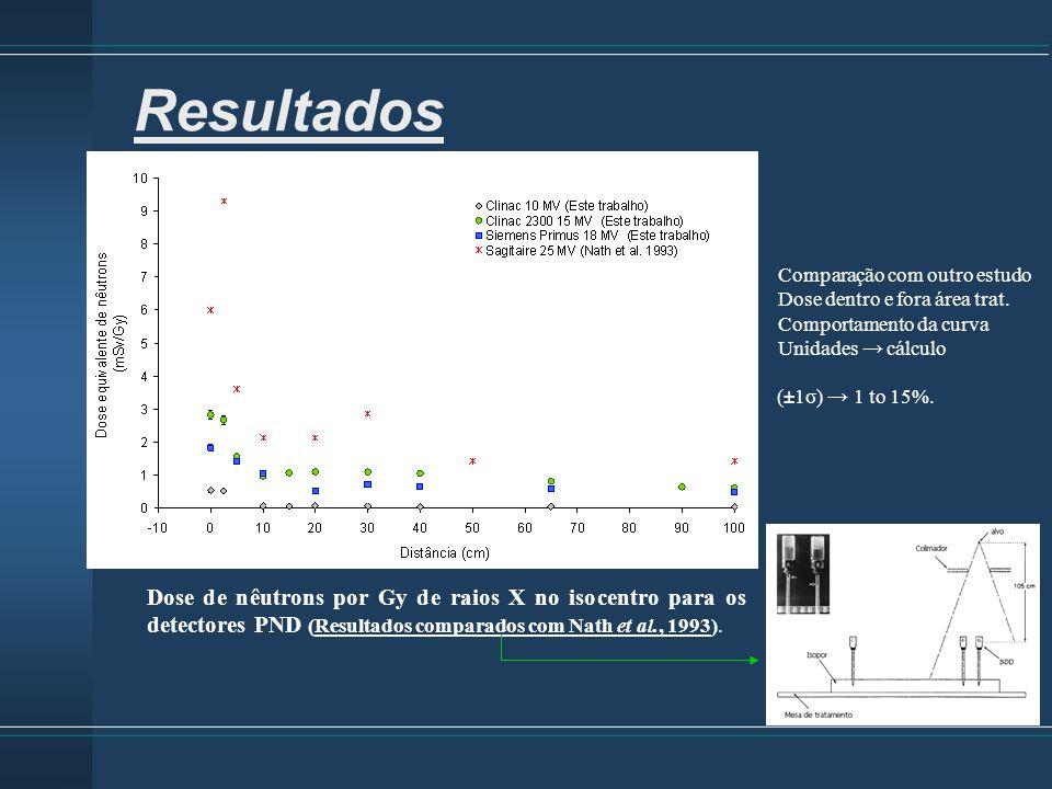Resultados Comparação com outro estudo. Dose dentro e fora área trat. Comportamento da curva. Unidades → cálculo.