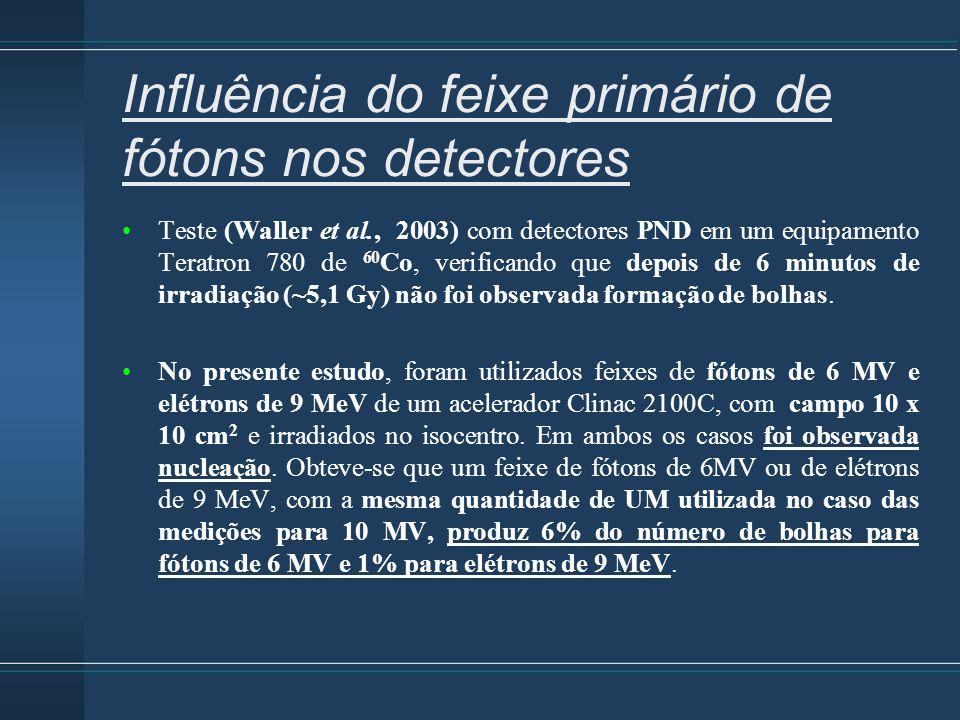 Influência do feixe primário de fótons nos detectores