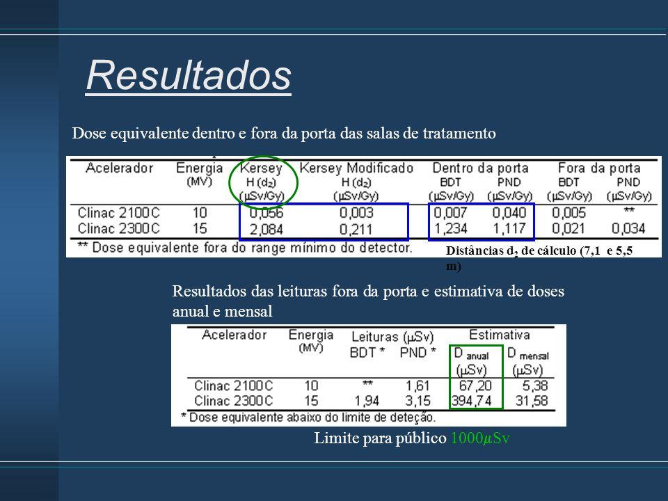 Resultados Dose equivalente dentro e fora da porta das salas de tratamento. Distâncias d2 de cálculo (7,1 e 5,5 m)