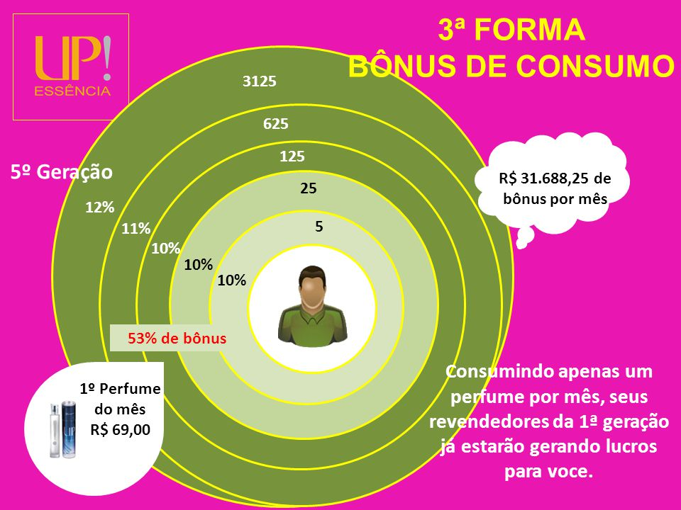3ª FORMA BÔNUS DE CONSUMO