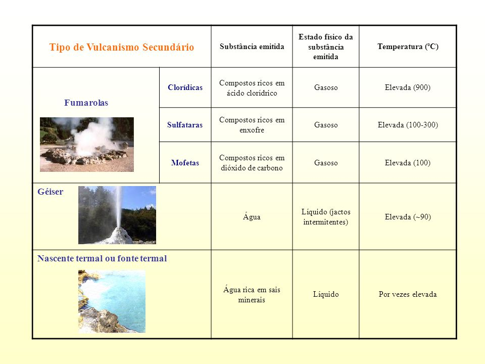 Tipo de Vulcanismo Secundário Estado físico da substância emitida