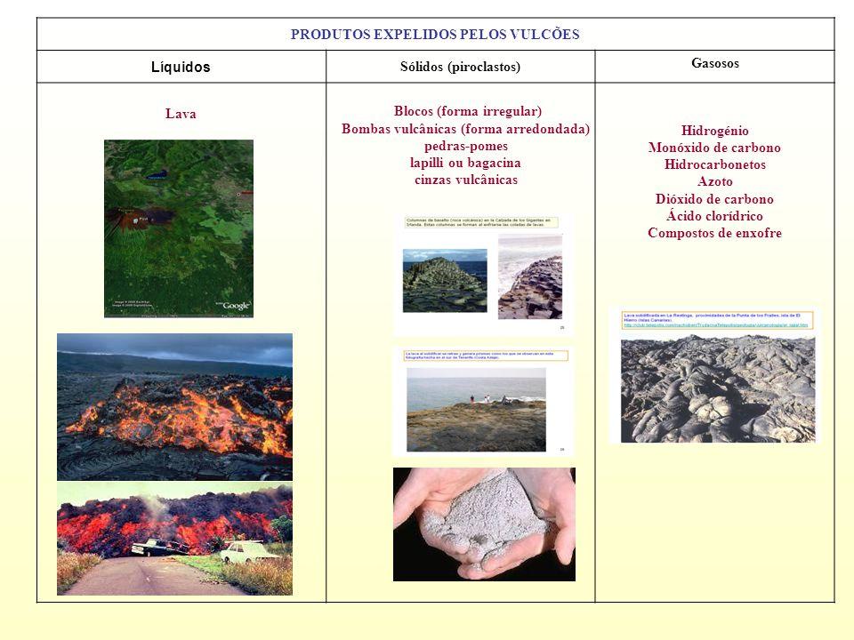 PRODUTOS EXPELIDOS PELOS VULCÕES Líquidos Sólidos (piroclastos)
