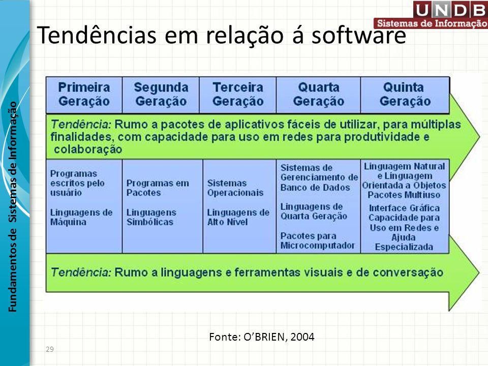 Tendências em relação á software