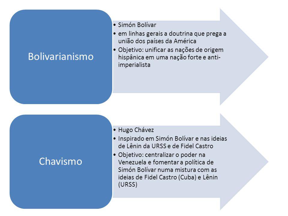 Bolivarianismo Simón Bolívar. em linhas gerais a doutrina que prega a união dos países da América.