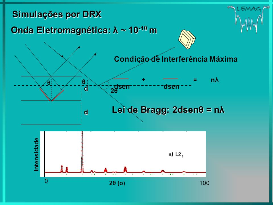 Onda Eletromagnética: λ ~ 10-10 m