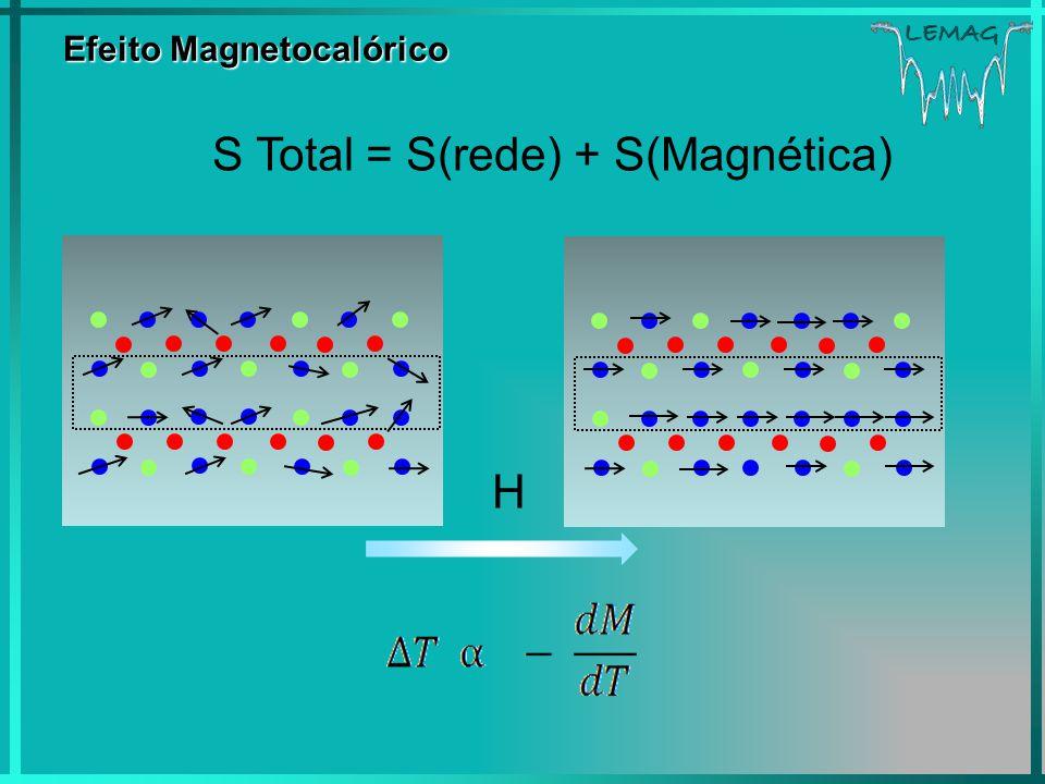 Efeito Magnetocalórico