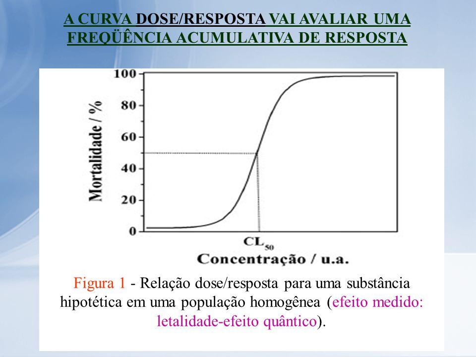 A CURVA DOSE/RESPOSTA VAI AVALIAR UMA FREQÜÊNCIA ACUMULATIVA DE RESPOSTA