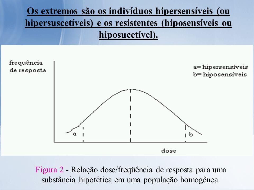 Os extremos são os indivíduos hipersensíveis (ou hipersuscetíveis) e os resistentes (hiposensíveis ou hiposucetível).