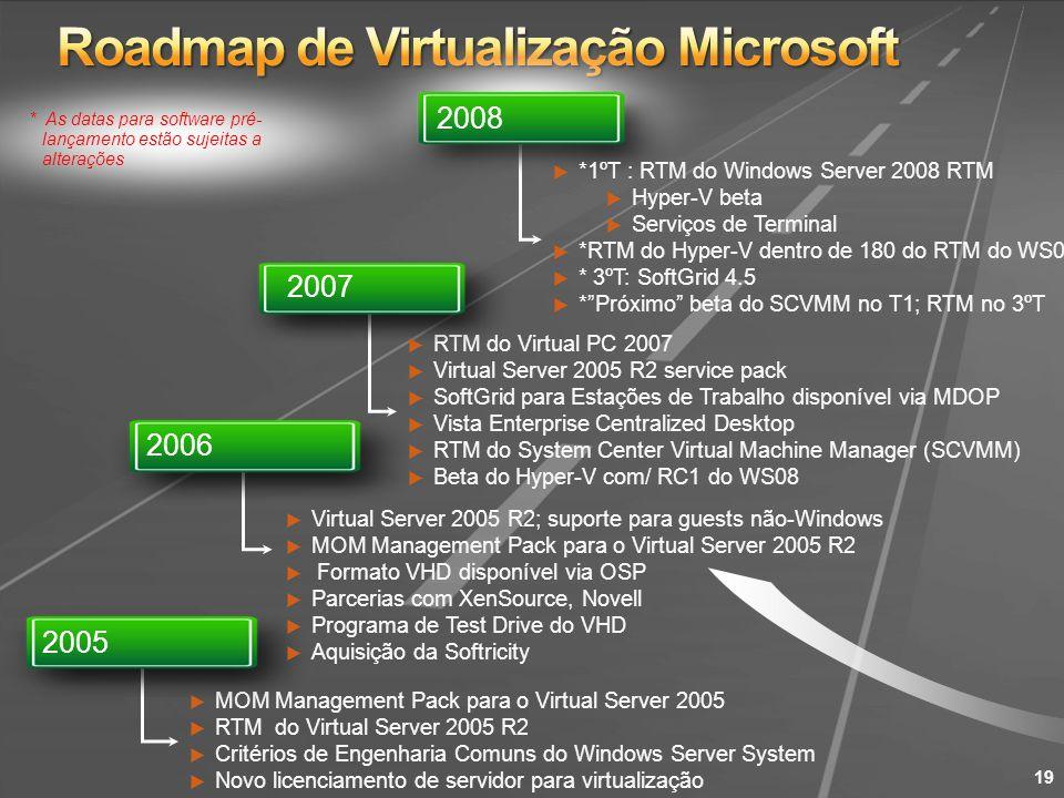 Roadmap de Virtualização Microsoft