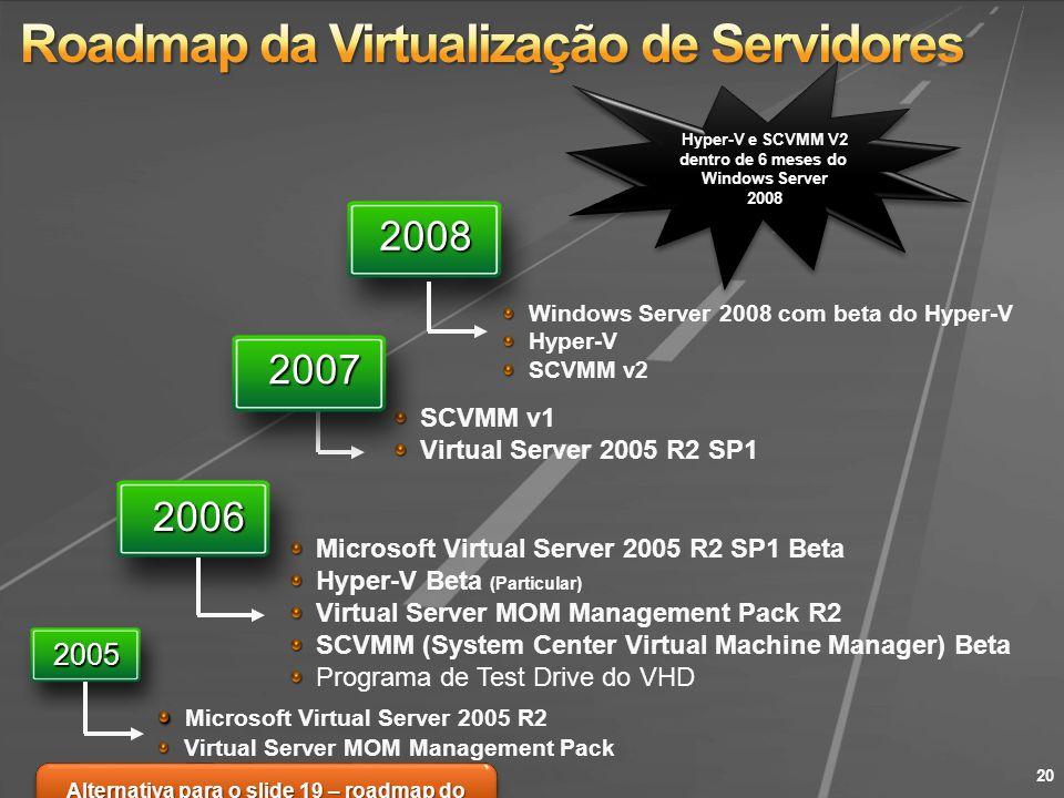 Roadmap da Virtualização de Servidores