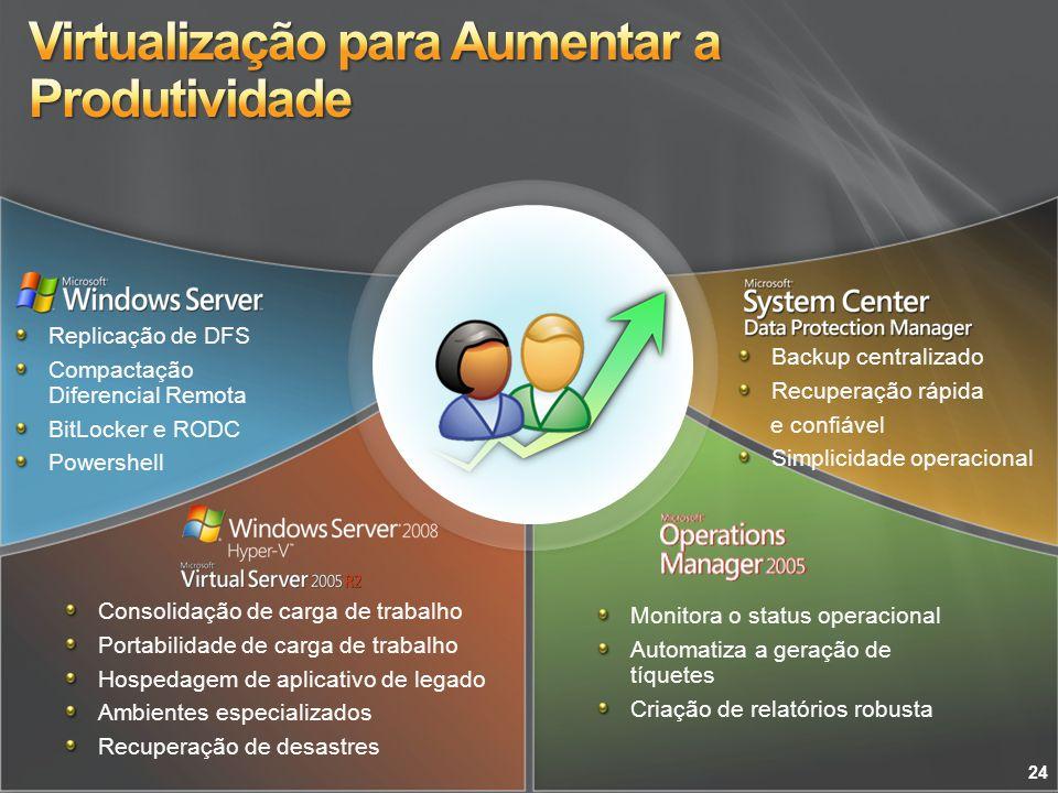 Virtualização para Aumentar a Produtividade