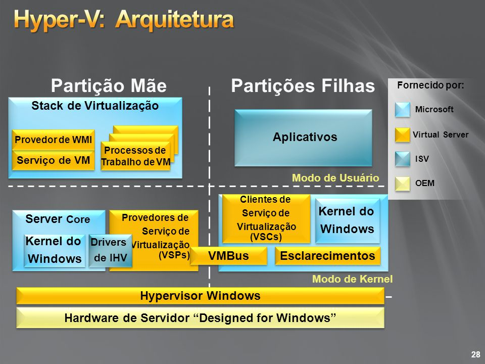 Stack de Virtualização Hardware de Servidor Designed for Windows