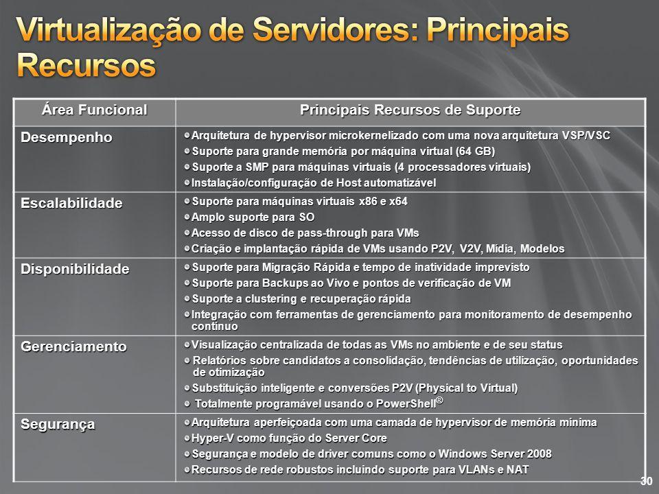 Virtualização de Servidores: Principais Recursos