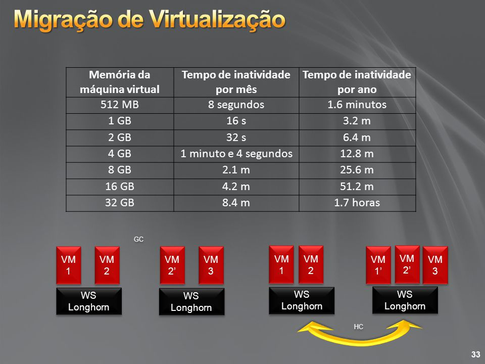 Migração de Virtualização