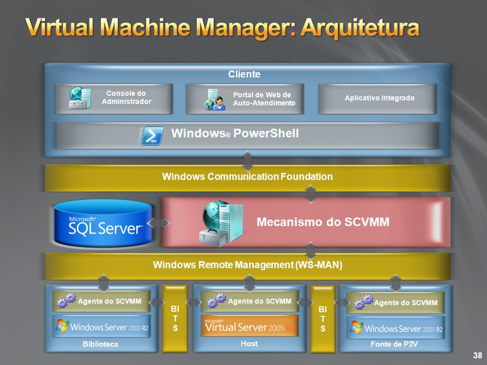 Virtual Machine Manager: Arquitetura