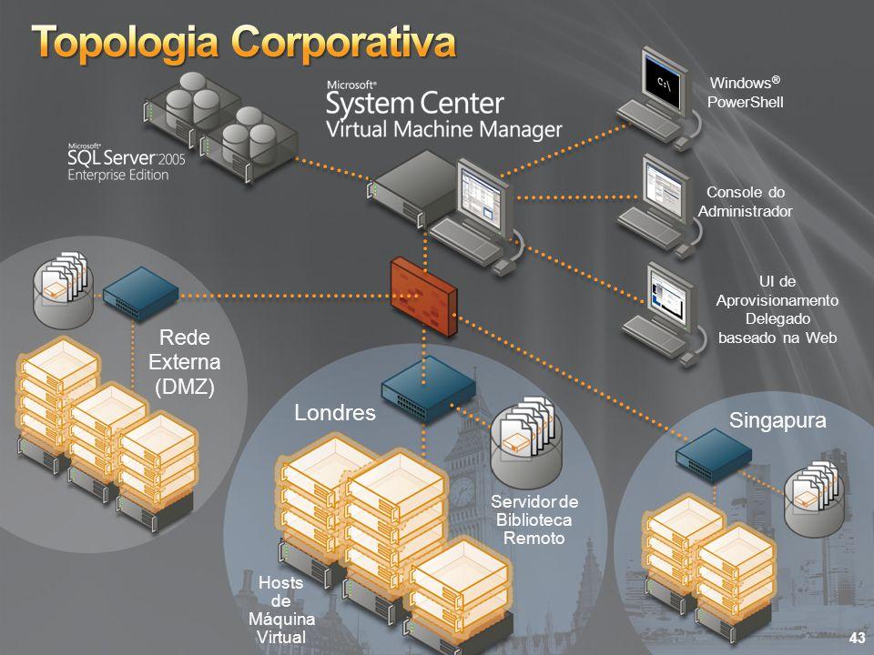 Topologia Corporativa