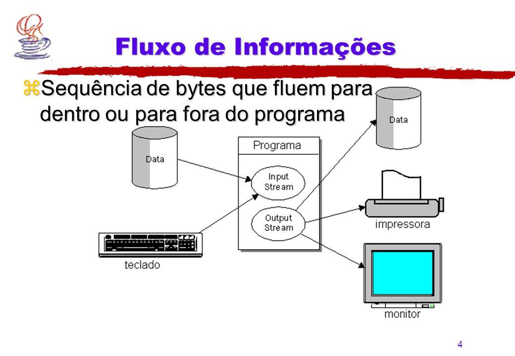 Fluxo de Informações Sequência de bytes que fluem para dentro ou para fora do programa