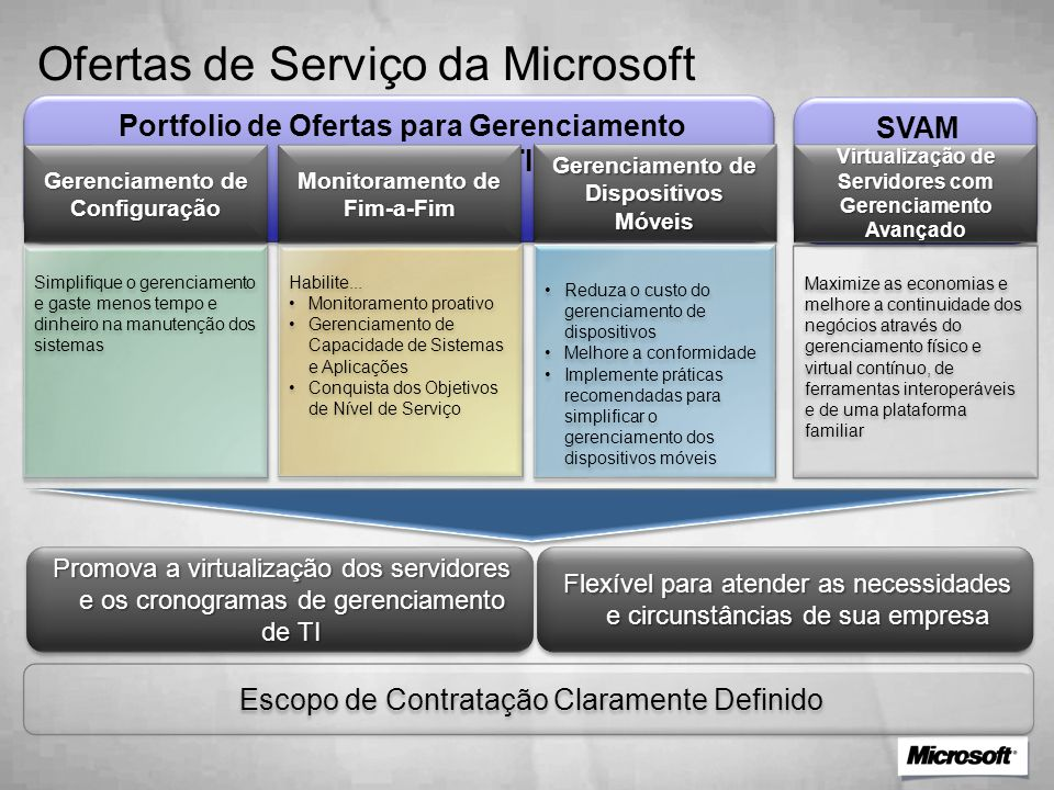 Ofertas de Serviço da Microsoft