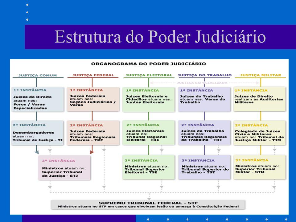 Estrutura do Poder Judiciário