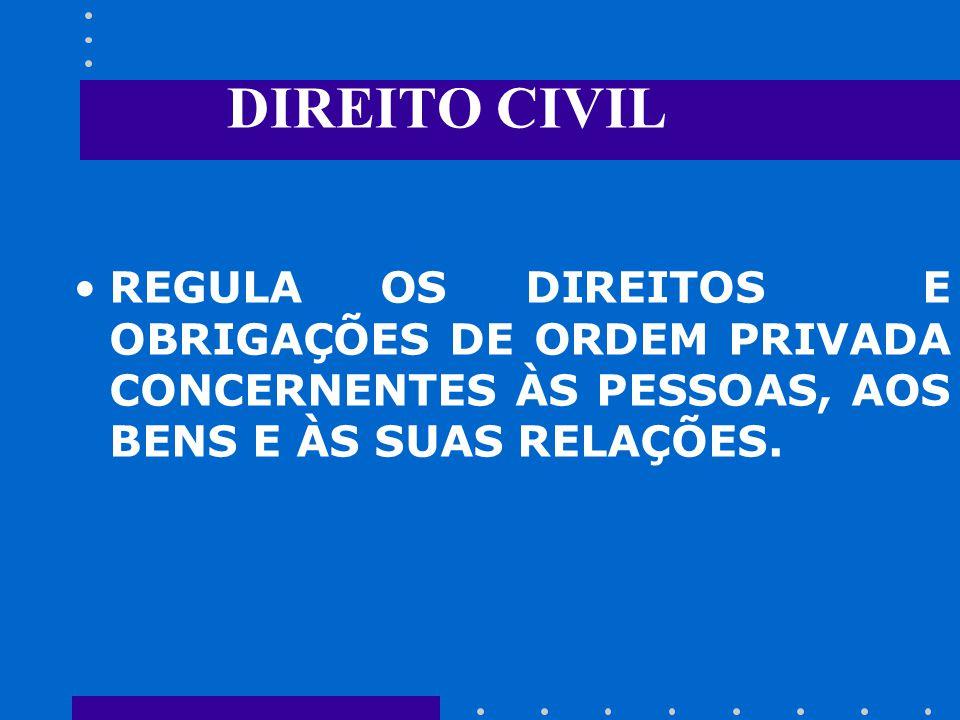 DIREITO CIVIL REGULA OS DIREITOS E OBRIGAÇÕES DE ORDEM PRIVADA CONCERNENTES ÀS PESSOAS, AOS BENS E ÀS SUAS RELAÇÕES.