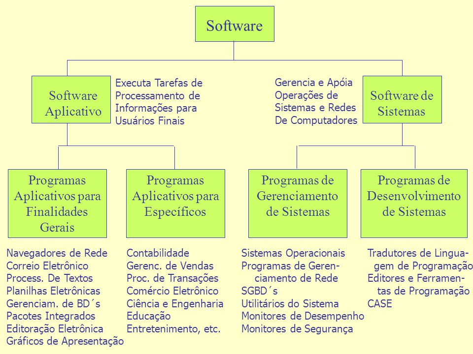 Software Software Aplicativo Software de Sistemas Programas