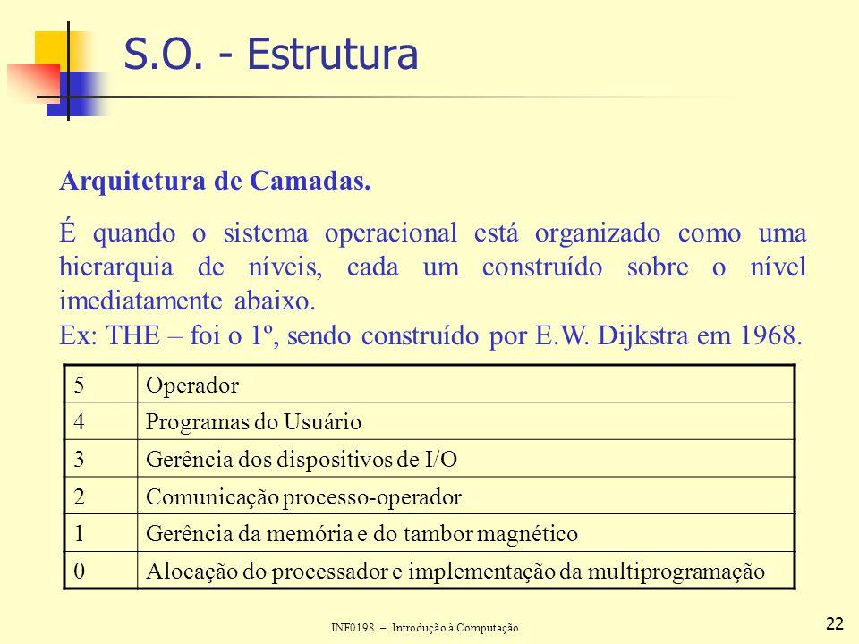 S.O. - Estrutura Arquitetura de Camadas.