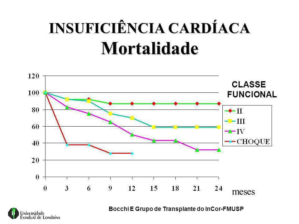 INSUFICIÊNCIA CARDÍACA Mortalidade