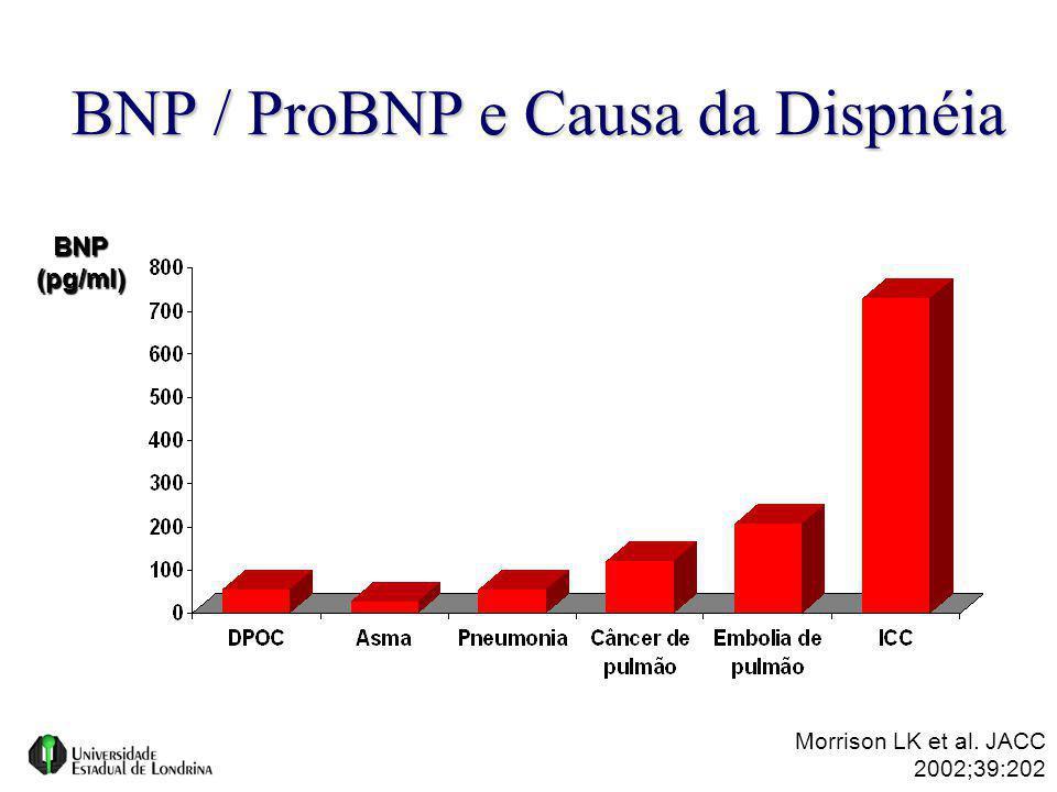 BNP / ProBNP e Causa da Dispnéia