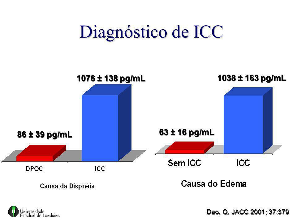 Diagnóstico de ICC 1076 ± 138 pg/mL 1038 ± 163 pg/mL 63 ± 16 pg/mL