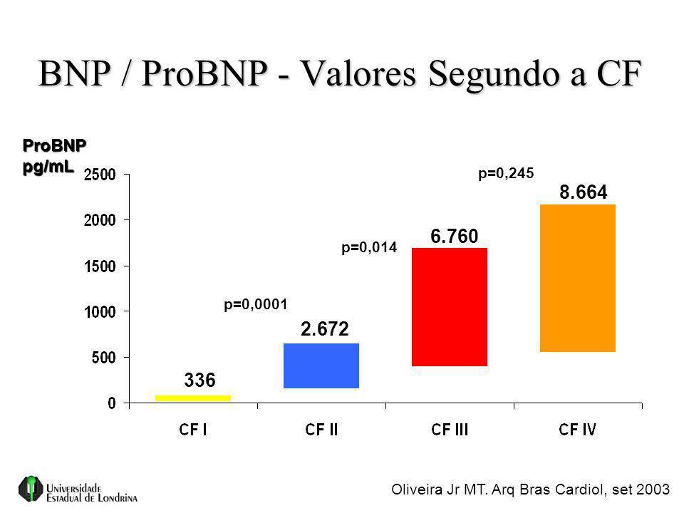 BNP / ProBNP - Valores Segundo a CF