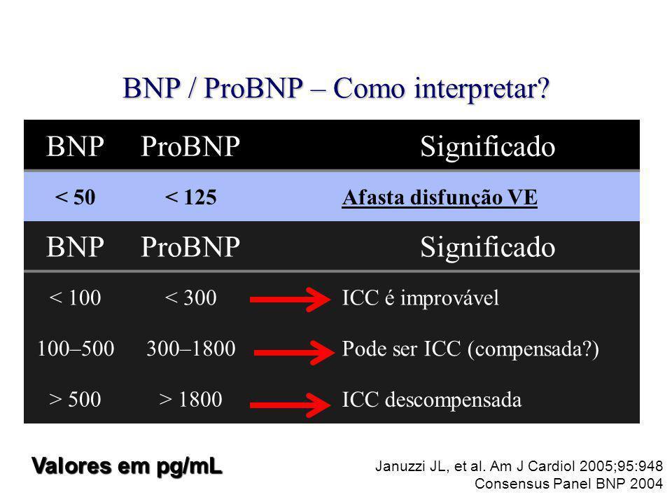 BNP / ProBNP – Como interpretar