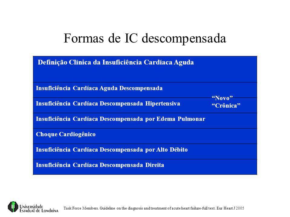 Formas de IC descompensada