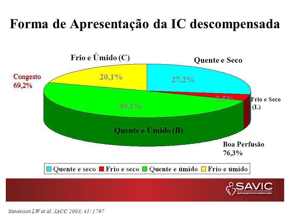 Forma de Apresentação da IC descompensada