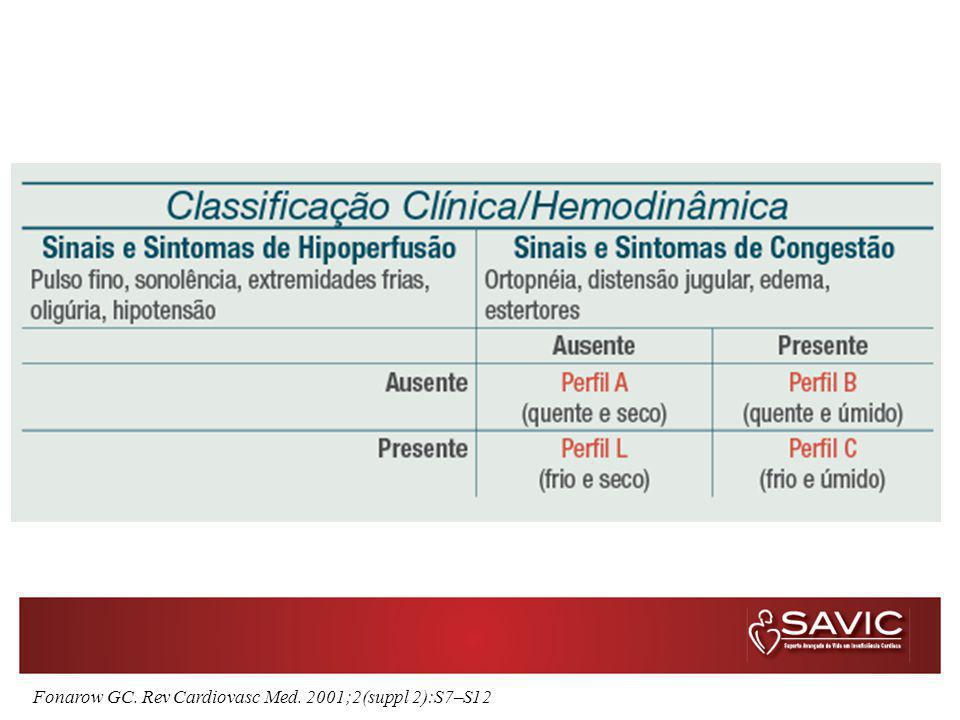 Fonarow GC. Rev Cardiovasc Med. 2001;2(suppl 2):S7–S12