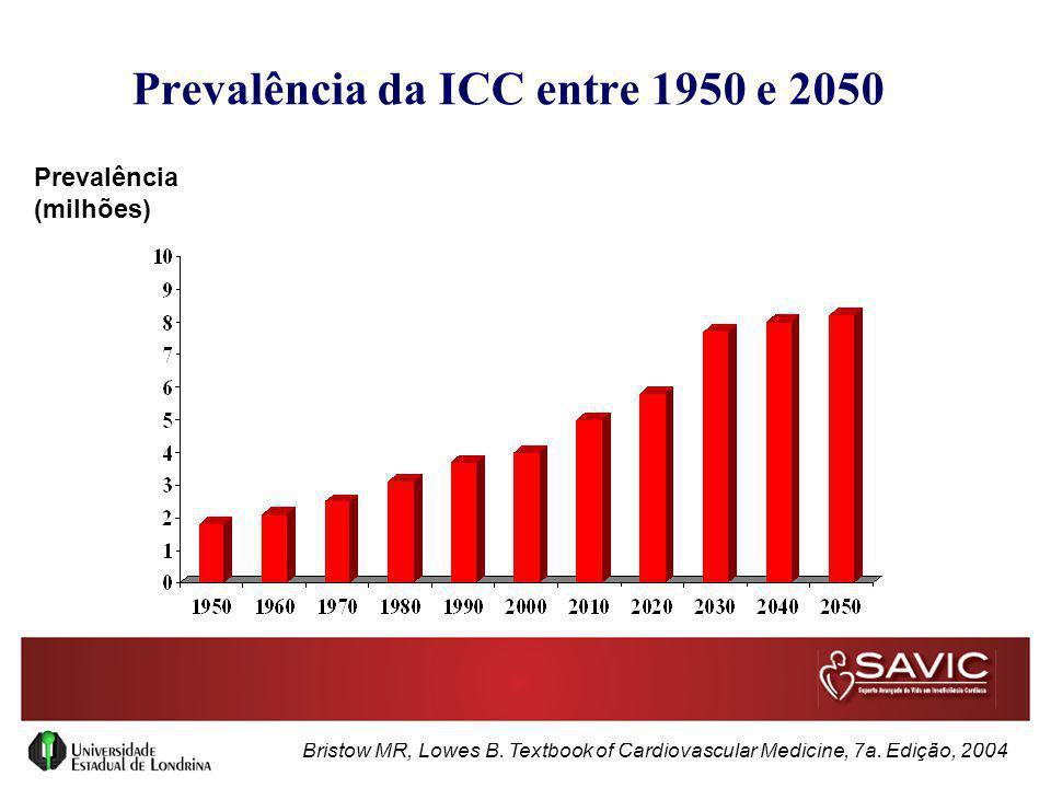 Prevalência da ICC entre 1950 e 2050