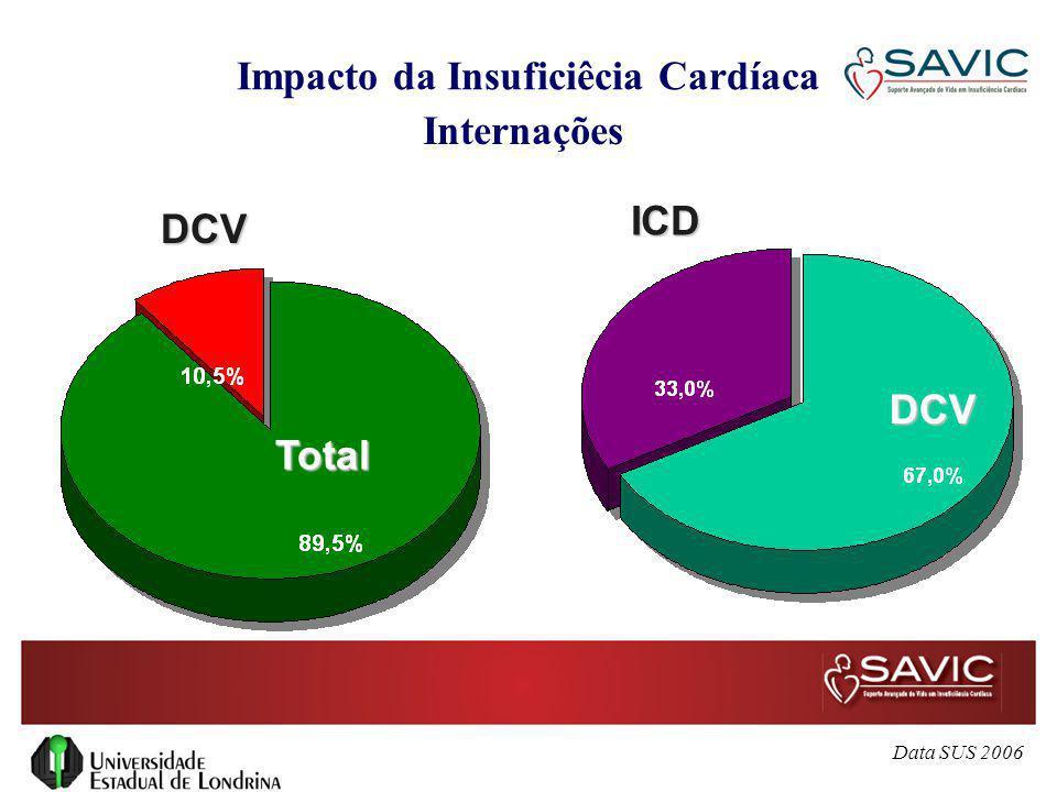 Impacto da Insuficiêcia Cardíaca