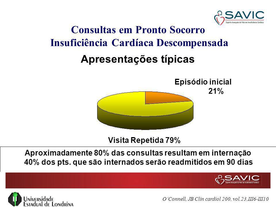 Consultas em Pronto Socorro Insuficiência Cardíaca Descompensada