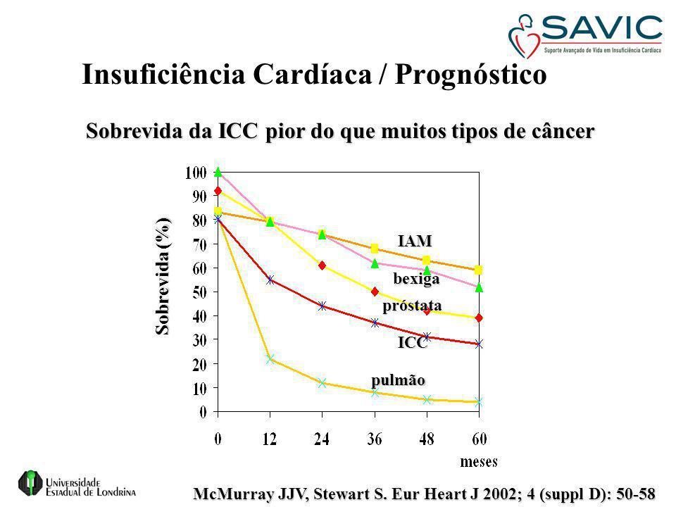 Insuficiência Cardíaca / Prognóstico