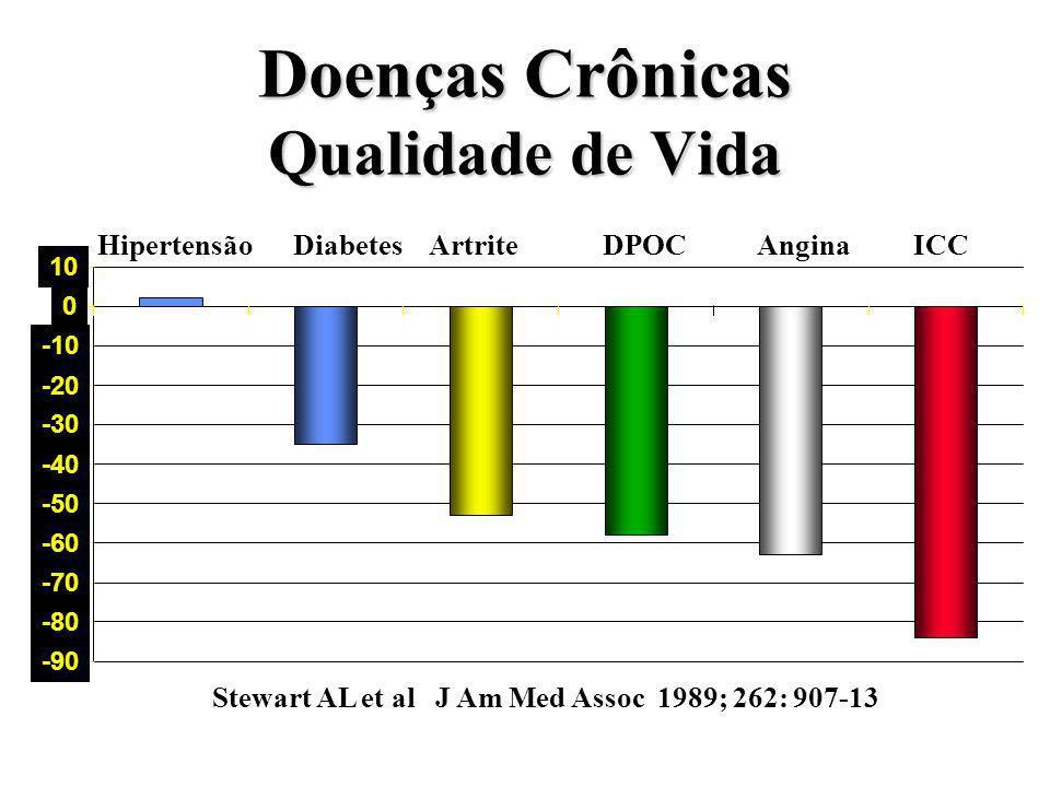 Doenças Crônicas Qualidade de Vida