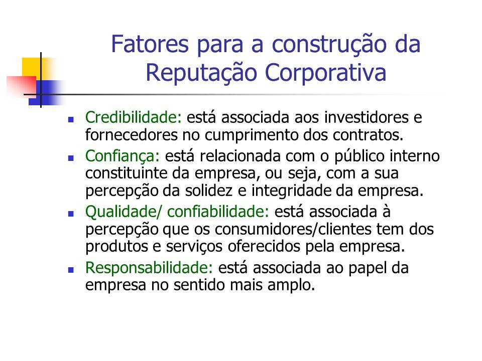 Fatores para a construção da Reputação Corporativa