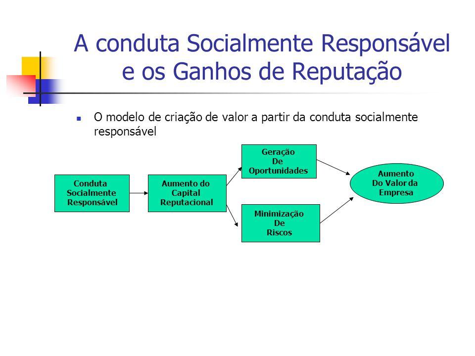 A conduta Socialmente Responsável e os Ganhos de Reputação