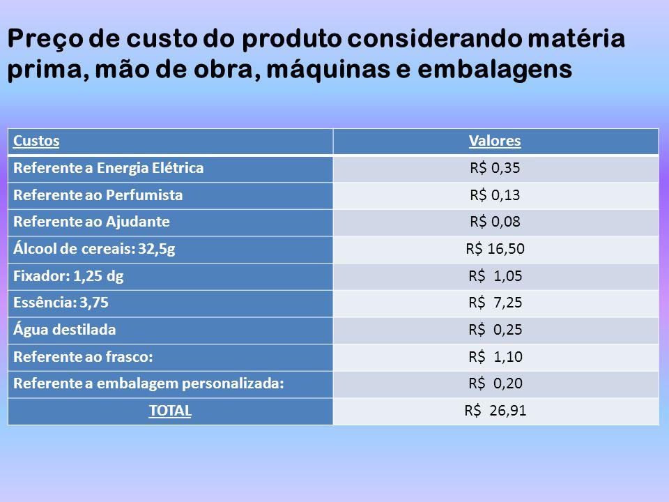 Preço de custo do produto considerando matéria prima, mão de obra, máquinas e embalagens