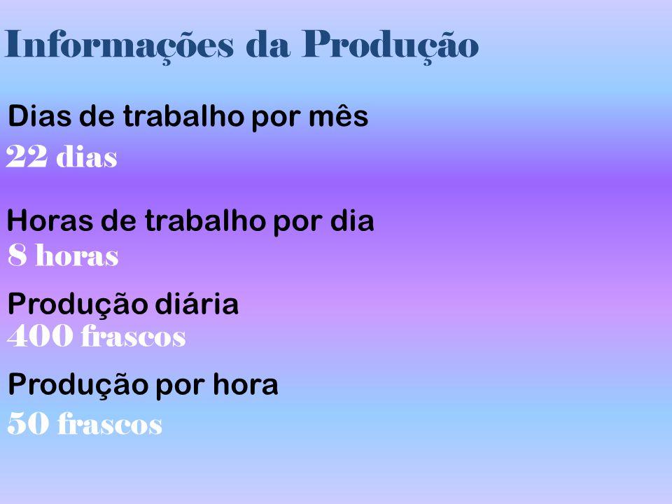 Informações da Produção