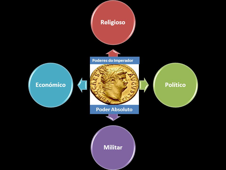 Poder Absoluto Poderes do Imperador Religioso Político Militar